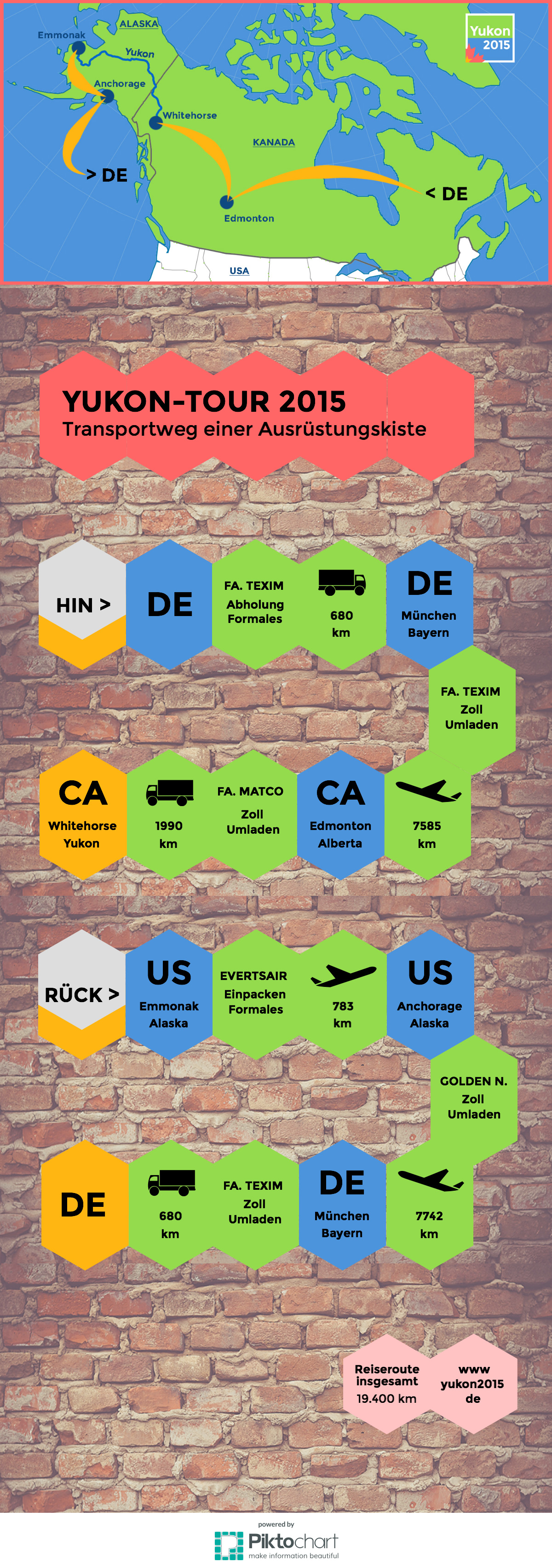 Weg einer Ausrüstungskiste von Deutschland bis nach Whitehorse